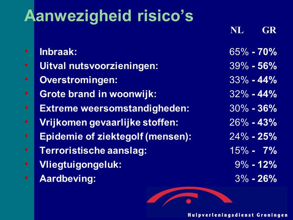 Aanwezigheid risico's Inbraak:65% - 70% Uitval nutsvoorzieningen:39% - 56% Overstromingen:33% - 44% Grote brand in woonwijk:32% - 44% Extreme weersomstandigheden:30% - 36% Vrijkomen gevaarlijke stoffen:26% - 43% Epidemie of ziektegolf (mensen):24% - 25% Terroristische aanslag:15% - 7% Vliegtuigongeluk: 9% - 12% Aardbeving: 3% - 26% NL GR
