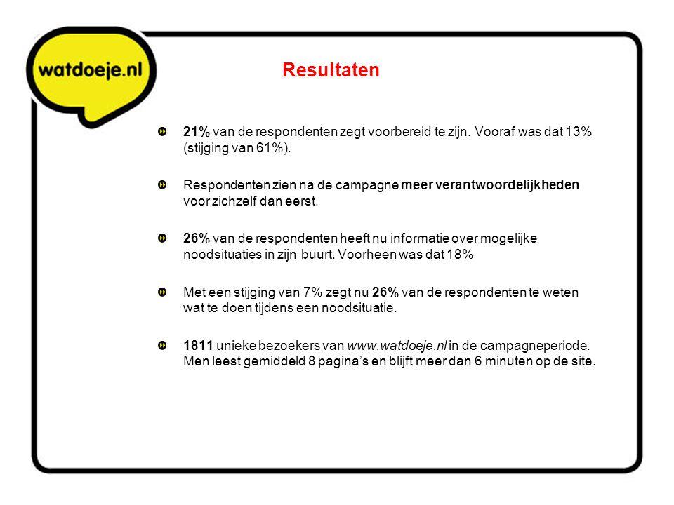 Resultaten 21% van de respondenten zegt voorbereid te zijn. Vooraf was dat 13% (stijging van 61%). Respondenten zien na de campagne meer verantwoordel
