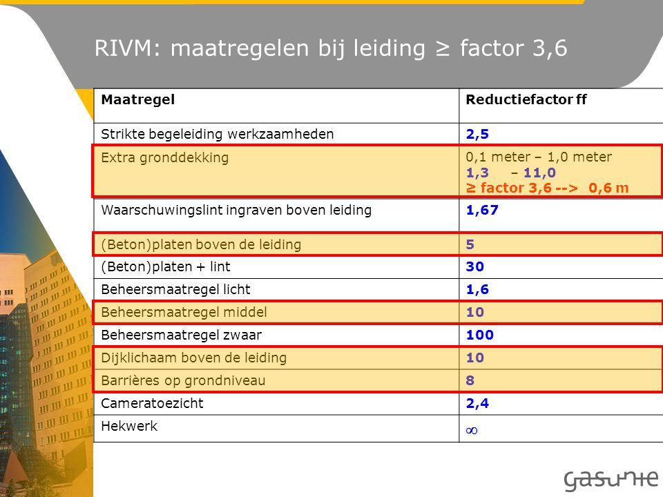 RIVM: maatregelen bij leiding ≥ factor 3,6 MaatregelReductiefactor ff Strikte begeleiding werkzaamheden2,5 Extra gronddekking0,1 meter – 1,0 meter 1,3– 11,0 ≥ factor 3,6 --> 0,6 m Waarschuwingslint ingraven boven leiding1,67 (Beton)platen boven de leiding5 (Beton)platen + lint30 Beheersmaatregel licht1,6 Beheersmaatregel middel10 Beheersmaatregel zwaar100 Dijklichaam boven de leiding10 Barrières op grondniveau8 Cameratoezicht2,4 Hekwerk 