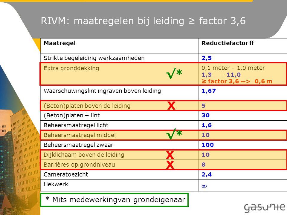 RIVM: maatregelen bij leiding ≥ factor 3,6 MaatregelReductiefactor ff Strikte begeleiding werkzaamheden2,5 Extra gronddekking0,1 meter – 1,0 meter 1,3– 11,0 ≥ factor 3,6 --> 0,6 m Waarschuwingslint ingraven boven leiding1,67 (Beton)platen boven de leiding5 (Beton)platen + lint30 Beheersmaatregel licht1,6 Beheersmaatregel middel10 Beheersmaatregel zwaar100 Dijklichaam boven de leiding10 Barrières op grondniveau8 Cameratoezicht2,4 Hekwerk  √* X X X * Mits medewerkingvan grondeigenaar