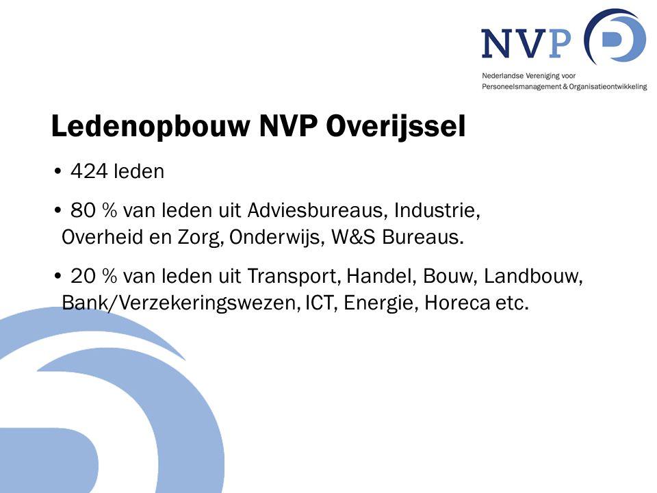 Ledenopbouw NVP Overijssel 424 leden 80 % van leden uit Adviesbureaus, Industrie, Overheid en Zorg, Onderwijs, W&S Bureaus.