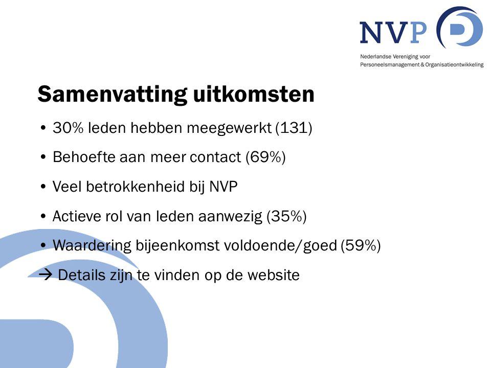 Samenvatting uitkomsten 30% leden hebben meegewerkt (131) Behoefte aan meer contact (69%) Veel betrokkenheid bij NVP Actieve rol van leden aanwezig (35%) Waardering bijeenkomst voldoende/goed (59%)  Details zijn te vinden op de website