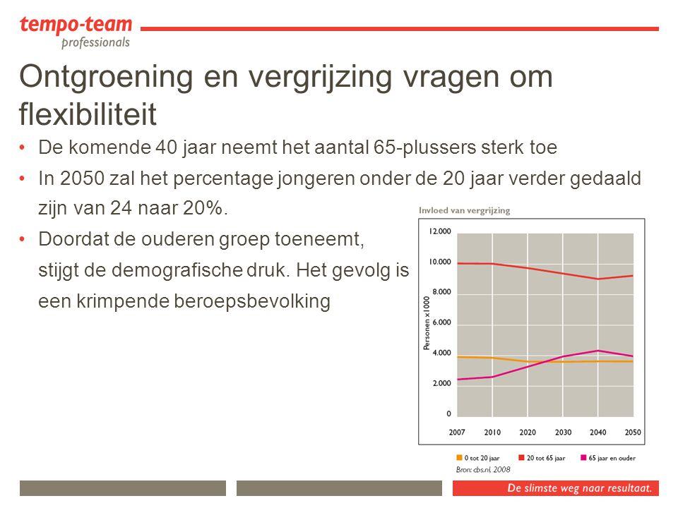 Vergrijzing bij de overheid Bron: AenO-fonds, beeld ultimo 2006 Voor 2015 stroomt 30% van de ambtenaren uit 2006-2013: 59% mannen en 47% vrouwen > 45 jaar