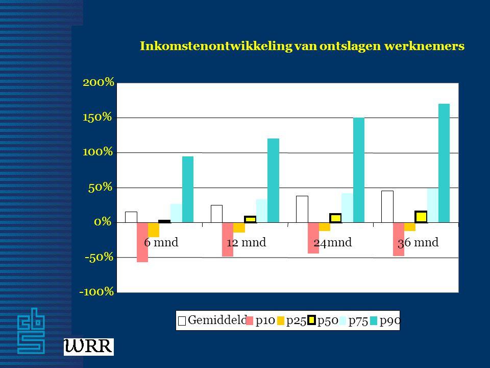 Inkomstenontwikkeling van ontslagen werknemers -100% -50% 0% 50% 100% 150% 200% 6 mnd12 mnd24mnd36 mnd Gemiddeldp10p25p50p75p90