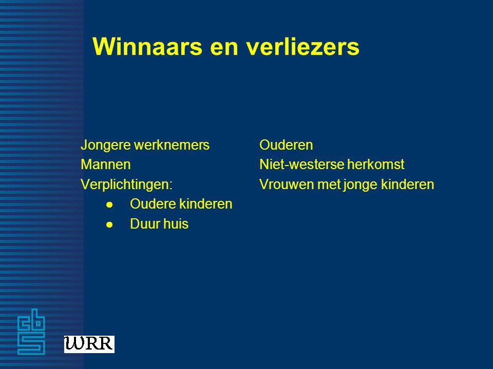 Winnaars en verliezers Jongere werknemers Mannen Verplichtingen: ●Oudere kinderen ●Duur huis Ouderen Niet-westerse herkomst Vrouwen met jonge kinderen