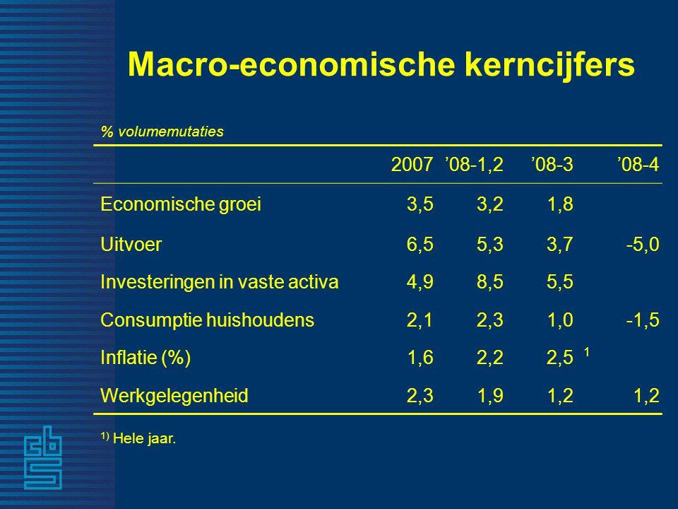 Macro-economische kerncijfers % volumemutaties 2007'08-1,2'08-3'08-4 Economische groei 3,53,2 1,8 Uitvoer 6,55,3 3,7-5,0 Investeringen in vaste activa 4,98,5 5,5 Consumptie huishoudens 2,12,3 1,0-1,5 Inflatie (%) 1,62,2 2,5 1 Werkgelegenheid 2,31,9 1,2 1) Hele jaar.