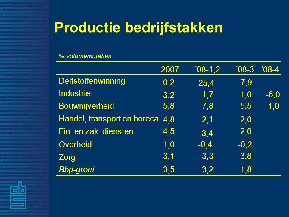 Productie bedrijfstakken 1,8 3,8 -0,2 2,0 5,5 1,0 7,9 '08-3 3,2 Bbp-groei 3,3 Zorg -0,4 Overheid 3,4 Fin.