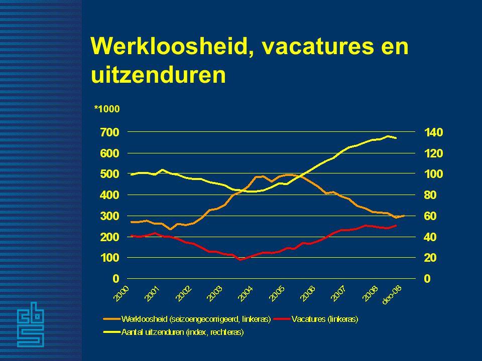 Werkloosheid, vacatures en uitzenduren *1000