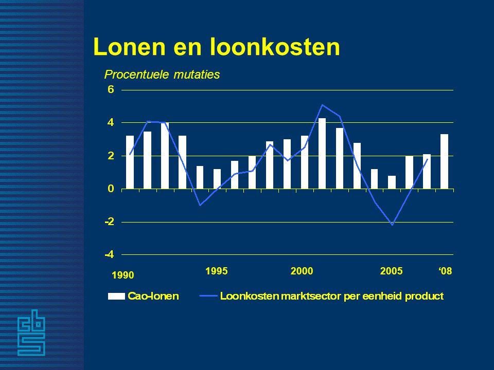 Lonen en loonkosten 1990 199520002005'08 Procentuele mutaties