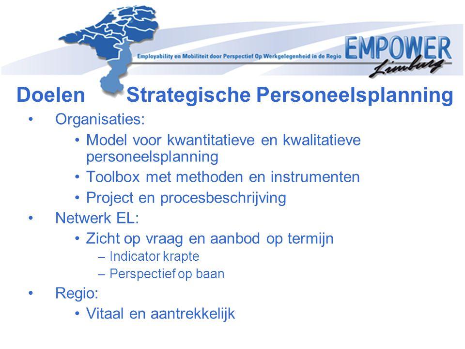 Doelen Strategische Personeelsplanning Organisaties: Model voor kwantitatieve en kwalitatieve personeelsplanning Toolbox met methoden en instrumenten