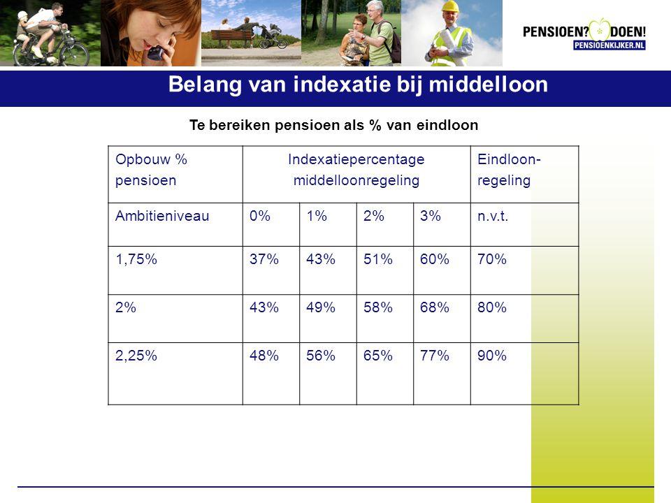Opbouw % pensioen Indexatiepercentage middelloonregeling Eindloon- regeling Ambitieniveau0%1%2%3%n.v.t. 1,75%37%43%51%60%70% 2%43%49%58%68%80% 2,25%48