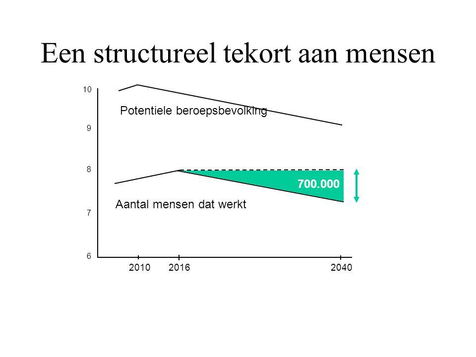 Een structureel tekort aan mensen 20102016 2040 7 8 9 10 6 Potentiele beroepsbevolking 700.000 Aantal mensen dat werkt