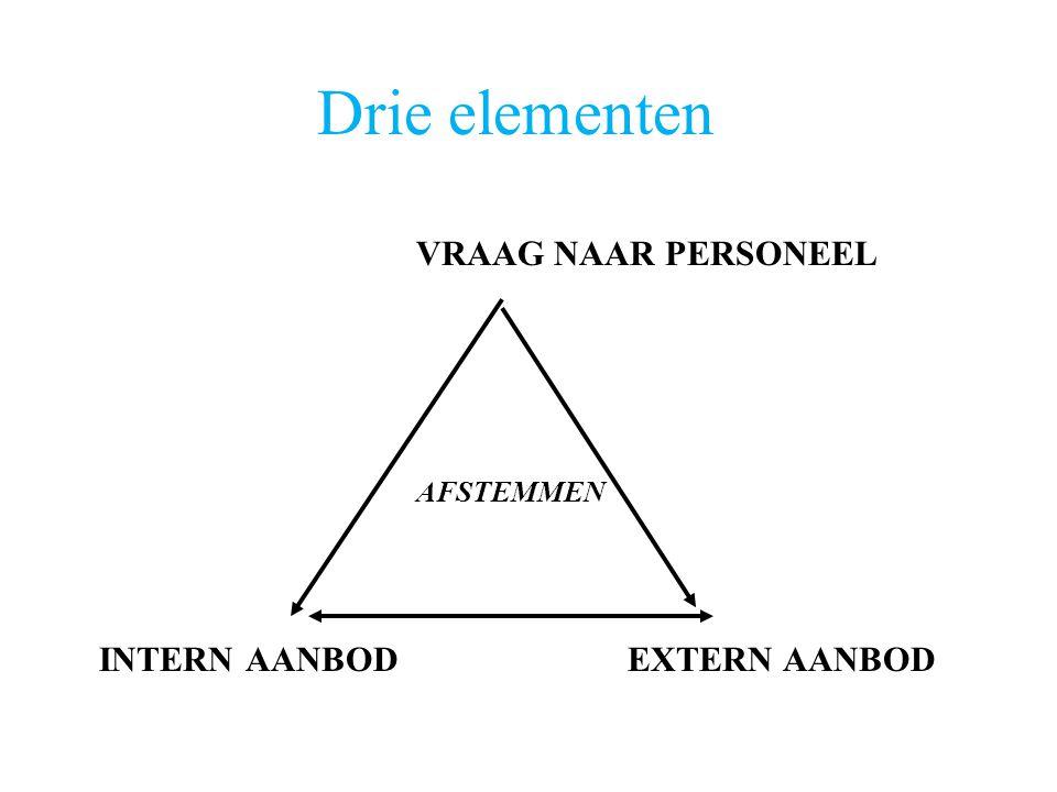 Drie elementen VRAAG NAAR PERSONEEL AFSTEMMEN INTERN AANBOD EXTERN AANBOD
