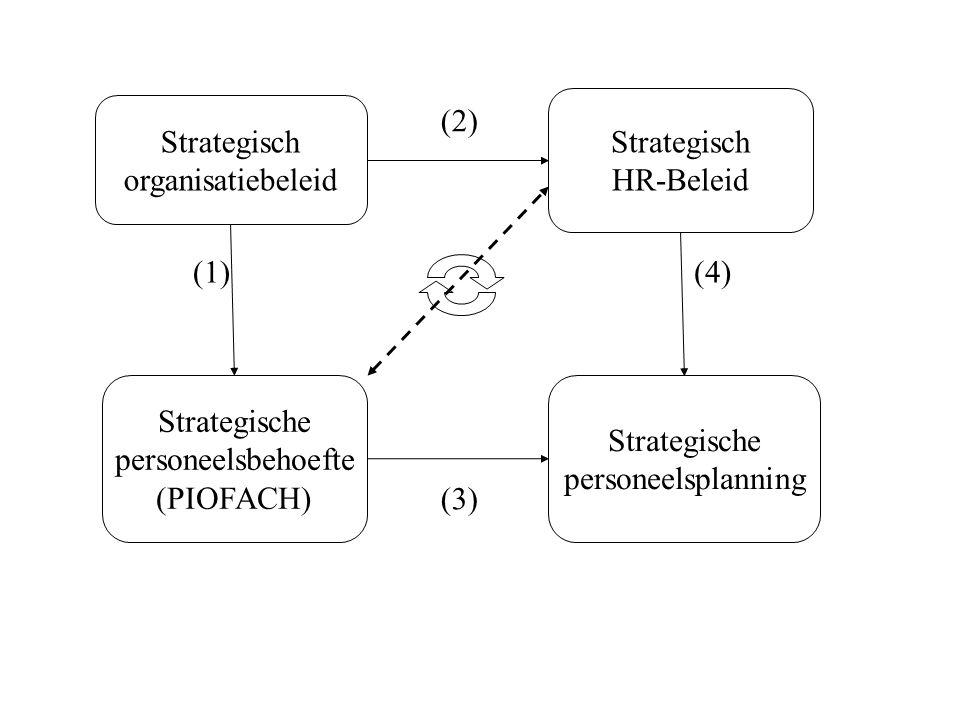 Strategisch organisatiebeleid Strategisch HR-Beleid Strategische personeelsbehoefte (PIOFACH) Strategische personeelsplanning (1) (2) (3) (4)