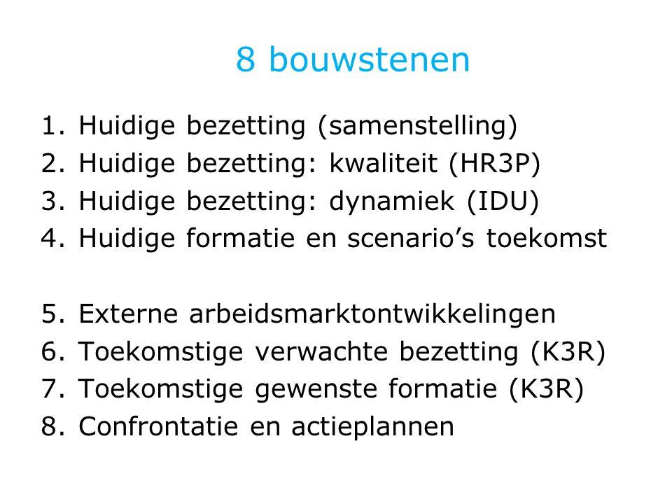 8 bouwstenen 1.Huidige bezetting (samenstelling) 2.Huidige bezetting: kwaliteit (HR3P) 3.Huidige bezetting: dynamiek (IDU) 4.Huidige formatie en scenario's toekomst 5.Externe arbeidsmarktontwikkelingen 6.Toekomstige verwachte bezetting (K3R) 7.Toekomstige gewenste formatie (K3R) 8.Confrontatie en actieplannen
