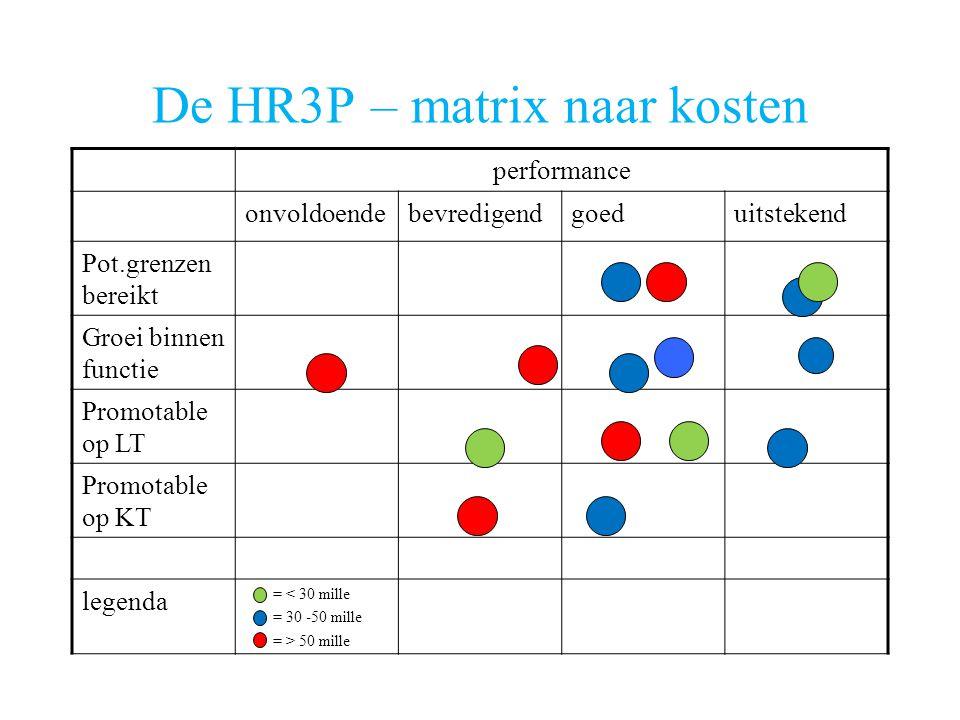 De HR3P – matrix naar kosten performance onvoldoendebevredigendgoeduitstekend Pot.grenzen bereikt Groei binnen functie Promotable op LT Promotable op KT legenda = < 30 mille = 30 -50 mille = > 50 mille