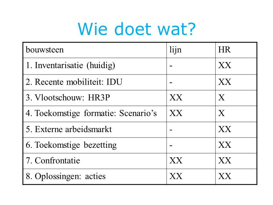 Wie doet wat.bouwsteenlijnHR 1. Inventarisatie (huidig)-XX 2.