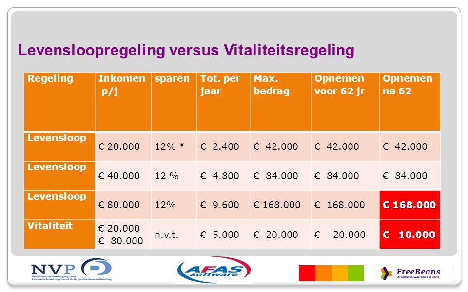 Levensloopregeling versus Vitaliteitsregeling Regeling Inkomen p/j sparen Tot. per jaar Max. bedrag Opnemen voor 62 jr Opnemen na 62 Levensloop € 20.0