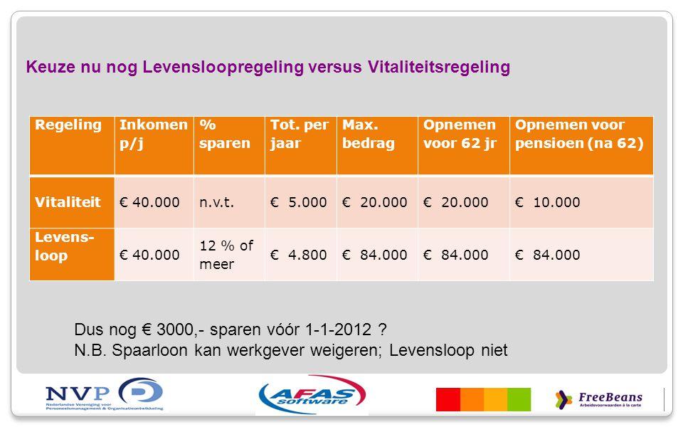 Keuze nu nog Levensloopregeling versus Vitaliteitsregeling Regeling Inkomen p/j % sparen Tot. per jaar Max. bedrag Opnemen voor 62 jr Opnemen voor pen