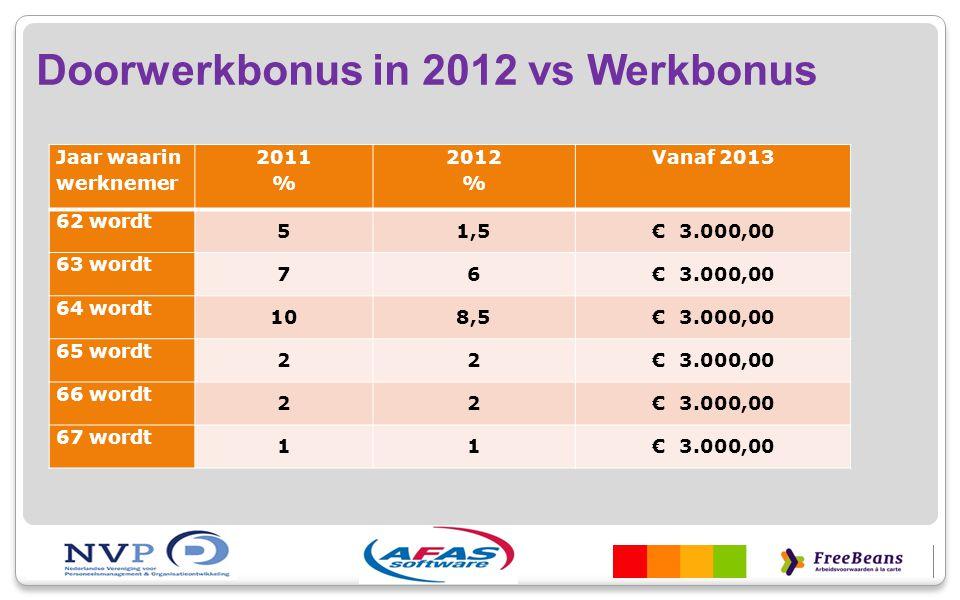 Doorwerkbonus in 2012 vs Werkbonus Jaar waarin werknemer 2011 % 2012 % Vanaf 2013 62 wordt 51,5€ 3.000,00 63 wordt 76€ 3.000,00 64 wordt 108,5€ 3.000,