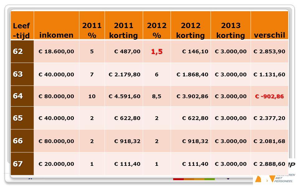 Leef -tijd inkomen 2011 % 2011 korting 2012 % 2012 korting 2013 kortingverschil62 € 18.600,005€ 487,001,5 € 146,10€ 3.000,00€ 2.853,90 63 € 40.000,007