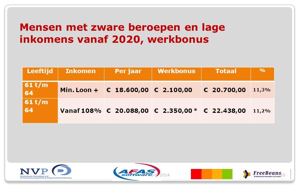 Mensen met zware beroepen en lage inkomens vanaf 2020, werkbonus 6-8-201425 LeeftijdInkomenPer jaarWerkbonusTotaal % 61 t/m 64 Min. Loon +€ 18.600,00€