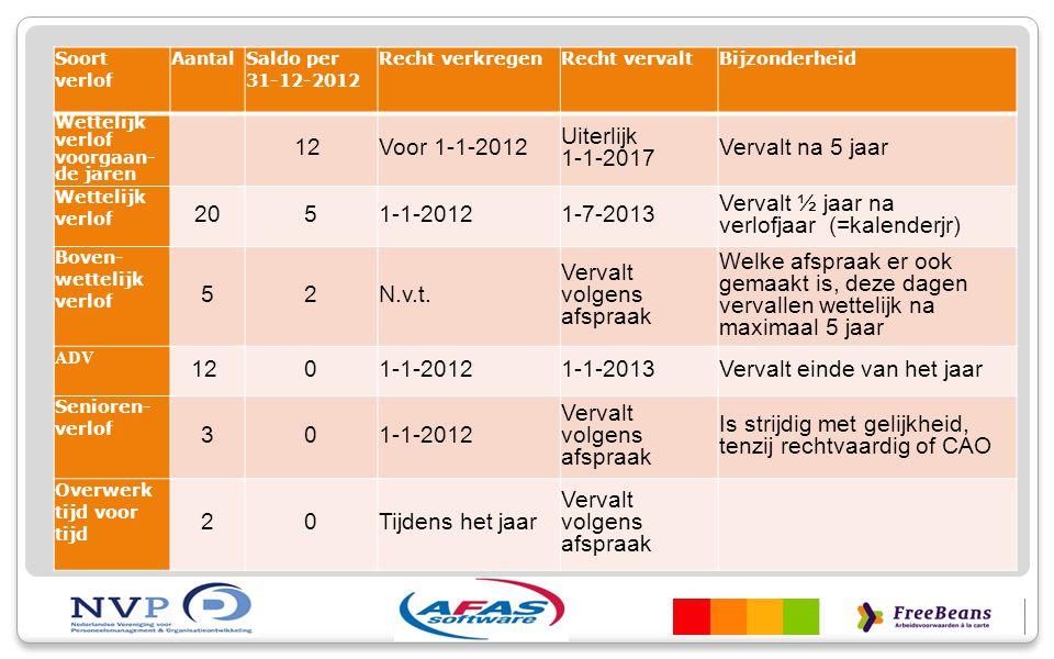 Soort verlof Aantal Saldo per 31-12-2012 Recht verkregenRecht vervaltBijzonderheid Wettelijk verlof voorgaan- de jaren 12 Voor 1-1-2012 Uiterlijk 1-1-