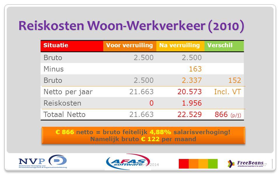 Reiskosten Woon-Werkverkeer (2010) SituatieVoor verruilingNa verruilingVerschil Bruto2.500 Minus163 Bruto2.5002.337152 Netto per jaar21.66320.573Incl.
