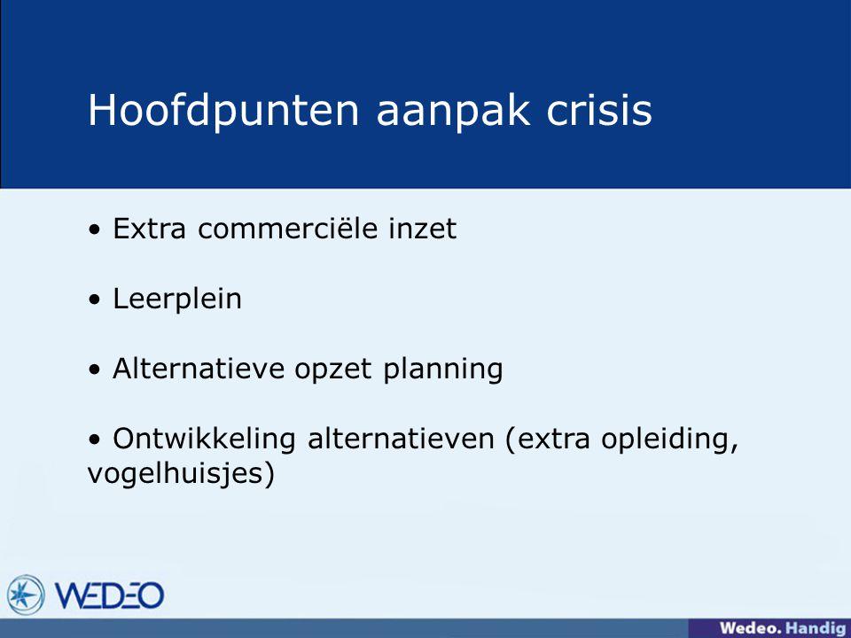 Hoofdpunten aanpak crisis Extra commerciële inzet Leerplein Alternatieve opzet planning Ontwikkeling alternatieven (extra opleiding, vogelhuisjes)
