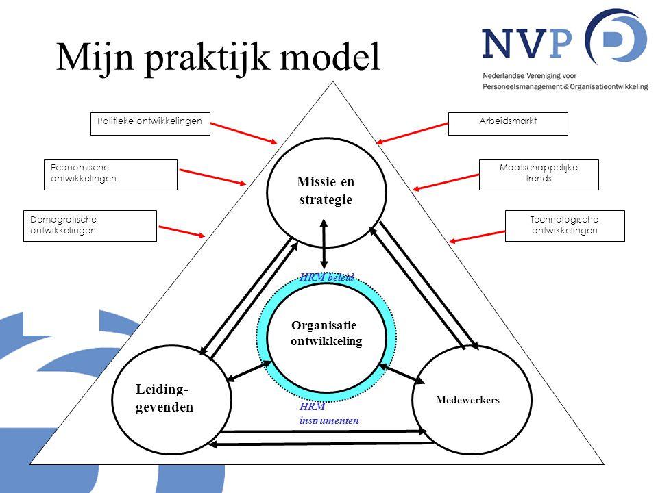 Mijn praktijk model Medewerkers HRM beleid Organisatie- ontwikkeling Missie en strategie Leiding- gevenden Politieke ontwikkelingen Economische ontwik