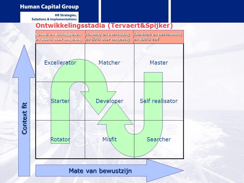 Ontwikkelingsstadia (Tervaert&Spijker) ExcelleratorMatcherMaster StarterDeveloperSelf realisator RotatorMisfitSearcher Mate van bewustzijn Context fit