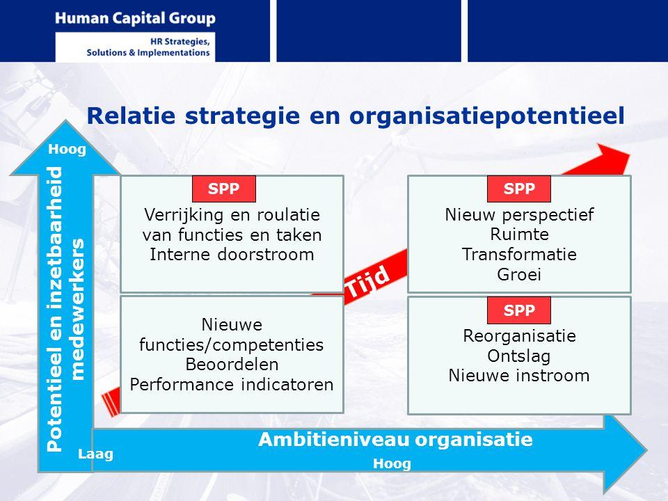 Relatie strategie en organisatiepotentieel Potentieel en inzetbaarheid medewerkers Ambitieniveau organisatie Hoog Tijd Verrijking en roulatie van func