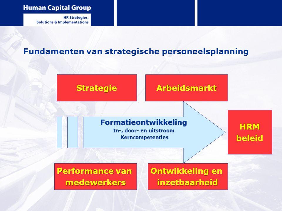 Fundamenten van strategische personeelsplanning Strategie Performance van medewerkers Ontwikkeling en inzetbaarheid Arbeidsmarkt Formatieontwikkeling