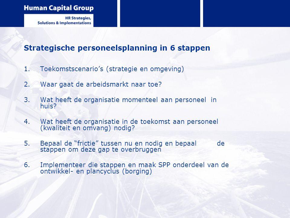 Strategische personeelsplanning in 6 stappen 1.Toekomstscenario's (strategie en omgeving) 2.Waar gaat de arbeidsmarkt naar toe? 3.Wat heeft de organis