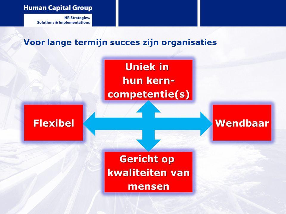 Voor lange termijn succes zijn organisaties FlexibelWendbaar Uniek in hun kern- competentie(s) Gericht op kwaliteiten van mensen