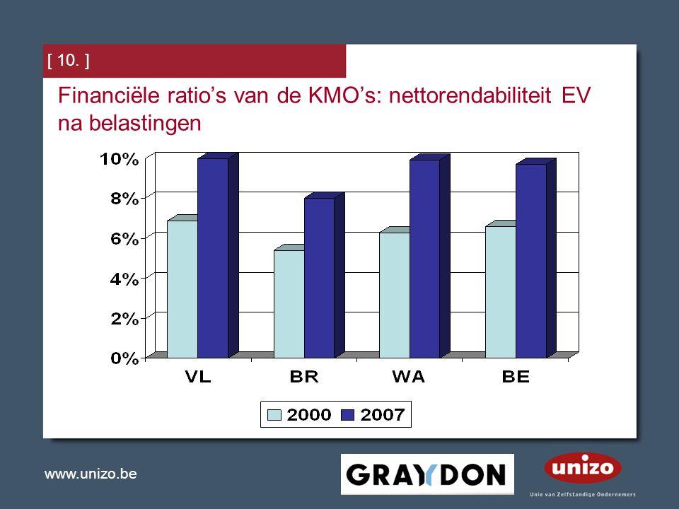 www.unizo.be [ 10. ] Financiële ratio's van de KMO's: nettorendabiliteit EV na belastingen