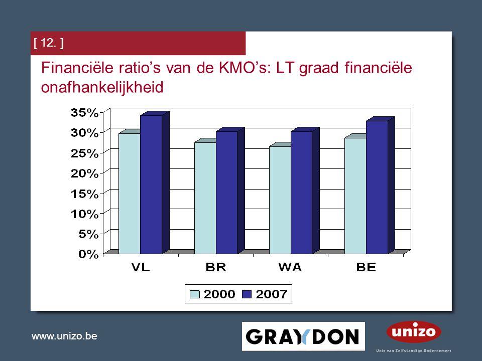 www.unizo.be [ 12. ] Financiële ratio's van de KMO's: LT graad financiële onafhankelijkheid