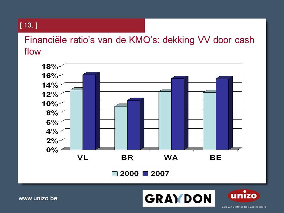 www.unizo.be [ 13. ] Financiële ratio's van de KMO's: dekking VV door cash flow