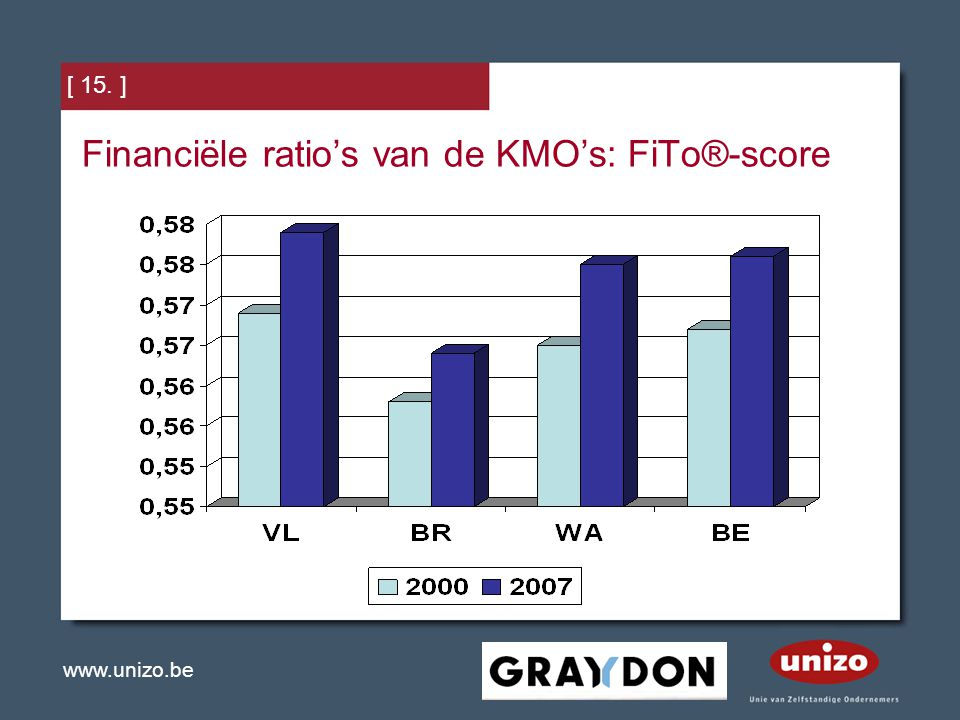 www.unizo.be [ 15. ] Financiële ratio's van de KMO's: FiTo®-score