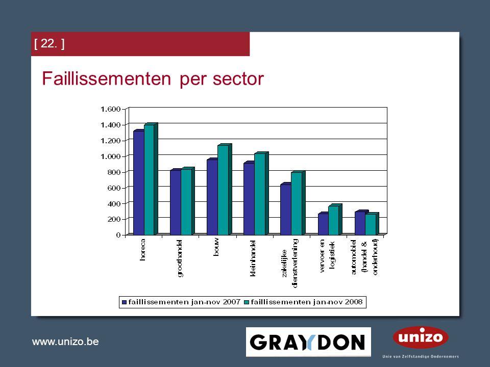 www.unizo.be [ 22. ] Faillissementen per sector