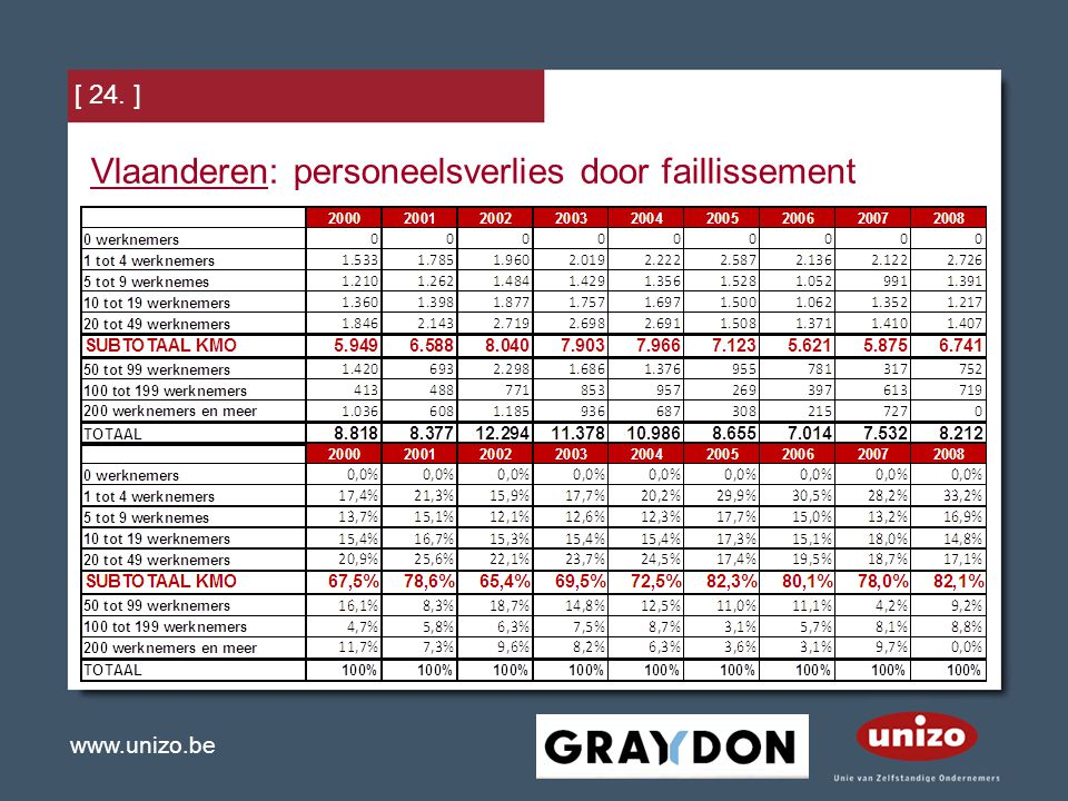 www.unizo.be [ 24. ] Vlaanderen: personeelsverlies door faillissement