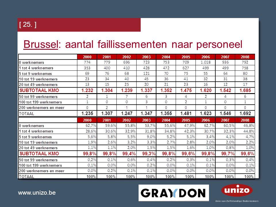 www.unizo.be [ 25. ] Brussel: aantal faillissementen naar personeel