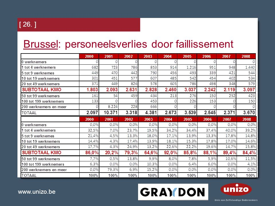 www.unizo.be [ 26. ] Brussel: personeelsverlies door faillissement