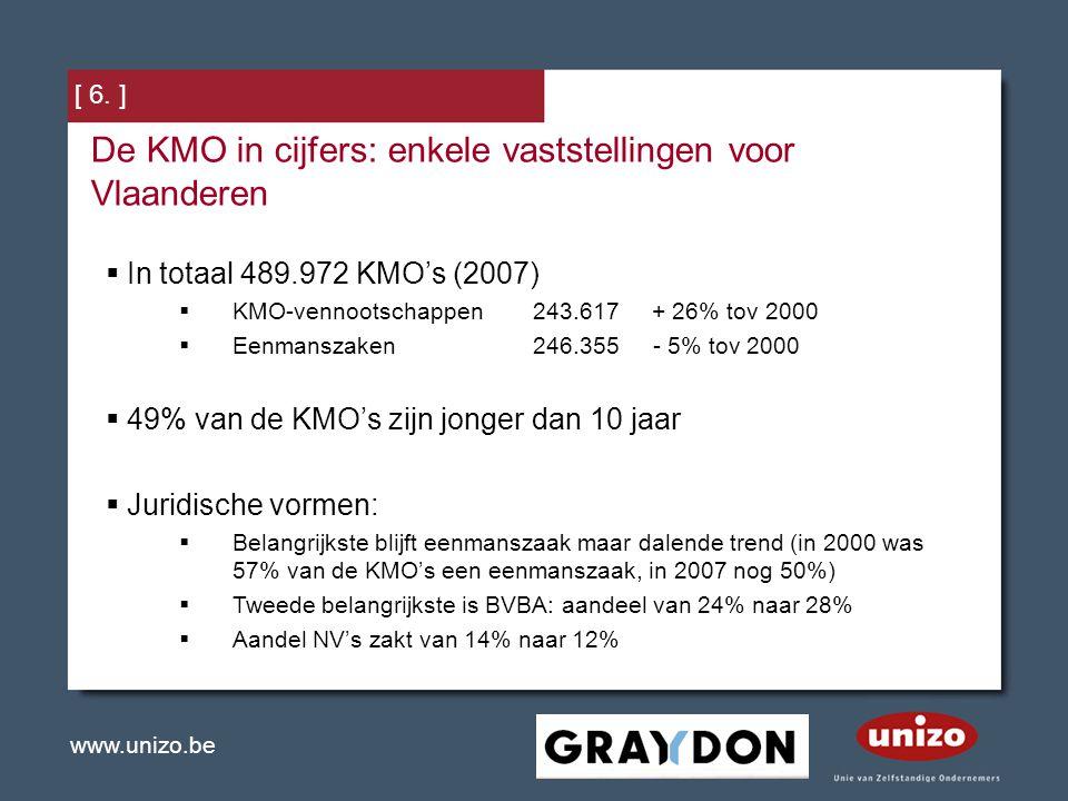 www.unizo.be [ 6. ] De KMO in cijfers: enkele vaststellingen voor Vlaanderen  In totaal 489.972 KMO's (2007)  KMO-vennootschappen243.617 + 26% tov 2