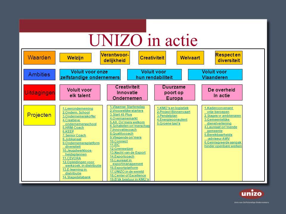 UNIZO in actie Waarden Welzijn Verantwoor- delijkheid Creativiteit Respect en diversiteit Welvaart Ambities Voluit voor onze zelfstandige ondernemers