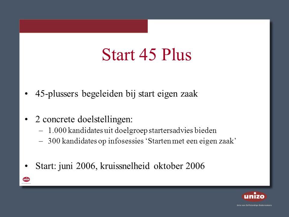 Start 45 Plus 45-plussers begeleiden bij start eigen zaak 2 concrete doelstellingen: –1.000 kandidates uit doelgroep startersadvies bieden –300 kandid