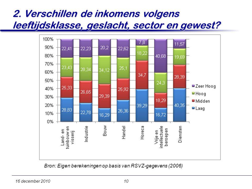 16 december 201010 2. Verschillen de inkomens volgens leeftijdsklasse, geslacht, sector en gewest.