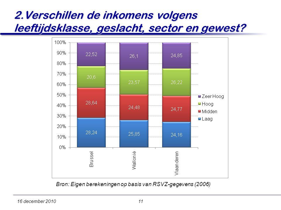 16 december 201011 2.Verschillen de inkomens volgens leeftijdsklasse, geslacht, sector en gewest.