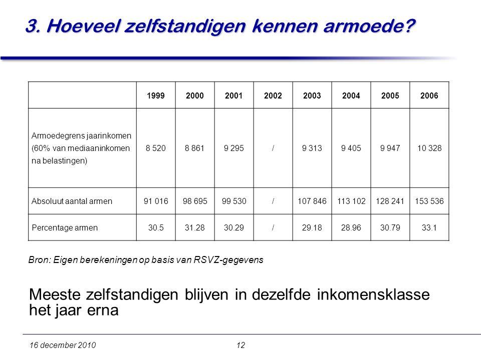 16 december 201012 3. Hoeveel zelfstandigen kennen armoede.
