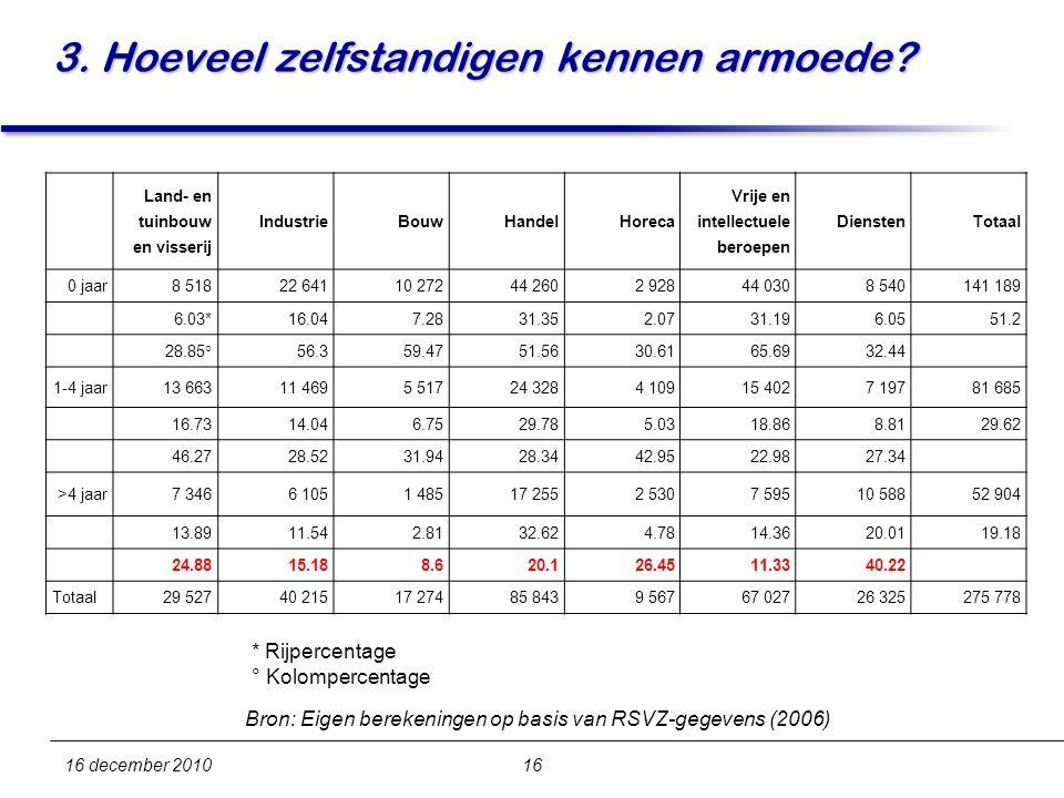 16 december 201016 3. Hoeveel zelfstandigen kennen armoede.